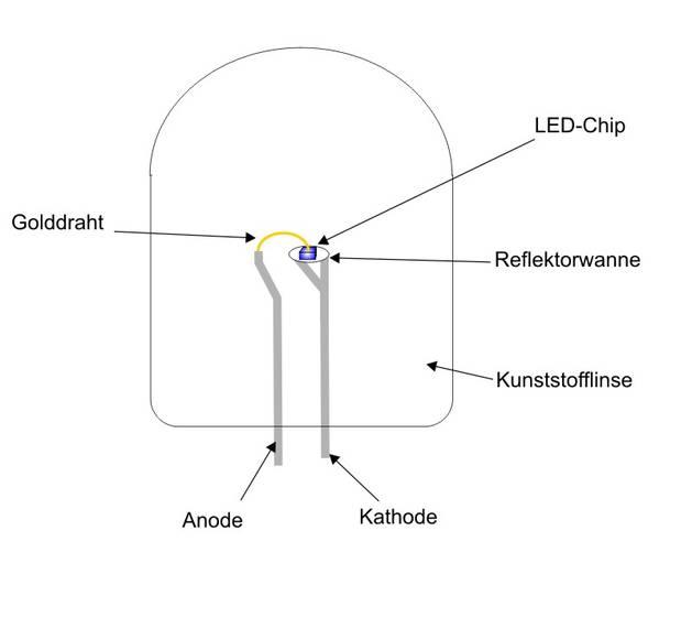 Anleitung Zum Aufbau Einer Indirekten Beleuchtung Mit Leds: LED Aufbau Und Funktionsweise
